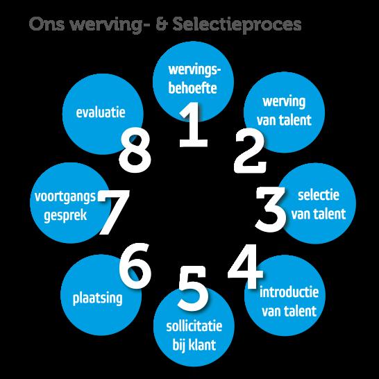 Beeld-W&S-proces3